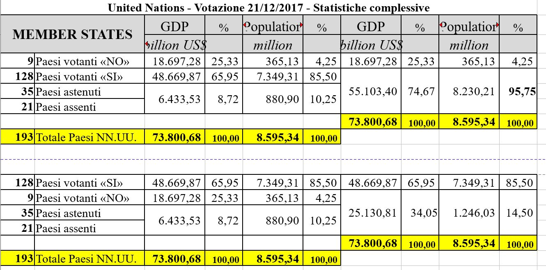 NN.UU. – Dopo il 5 dicembre, statistiche e considerazioni